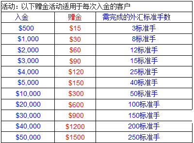外汇开户流程-其庞大的规模标志着香港黄金交易市场的建立