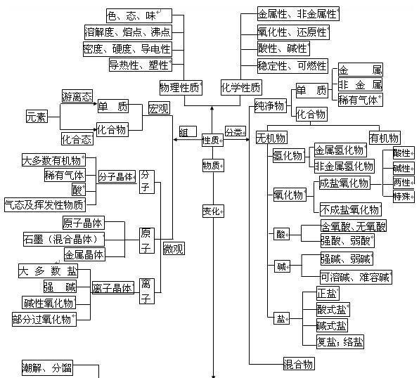 高中化学基础知识网络图