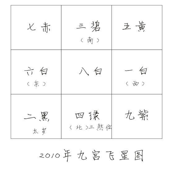 2010年虎年九宫飞星图