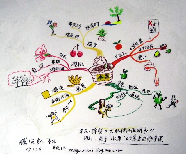 学习思维导图(上)