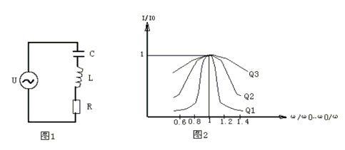 谐振电路的品质因数及其对频率选择的分析