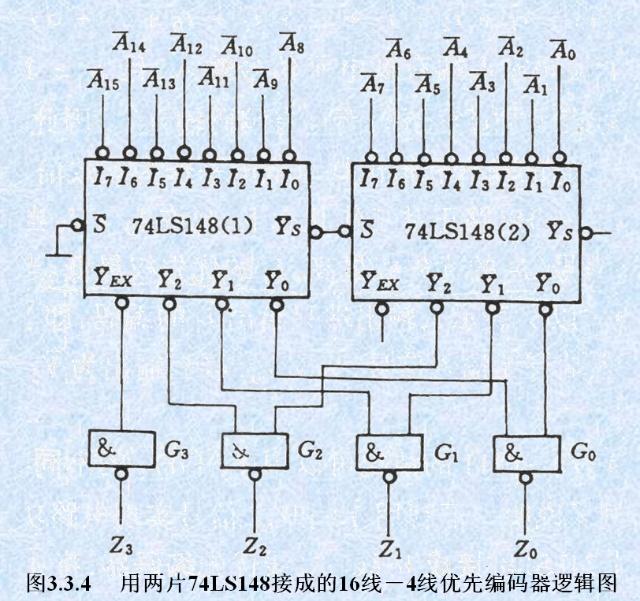 8-3优先编码器原理图