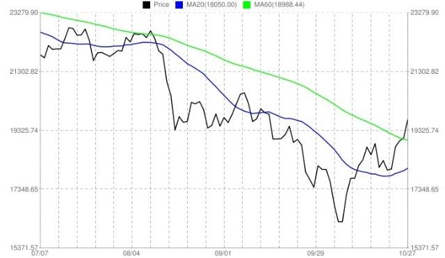 股市曲线图素材