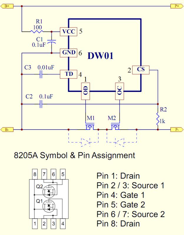 在实际应用中,B+与B-是用来接电池的。电池充电时,P+和P-接充电器;使用电池时,P+和P-接负载。而锂电池保护板的保护功能是靠锂电池保护IC关断保护板上的两个MOSFET(M1、M2)来达成的。锂电池保板有4个工作状态。 1.正常状态 在正常状态下,保护板的两个MOSFET(M1、M2)均处在导通状态,既允许电池充电,又允许电池放电。 2.过充保护状态 过充保护状态是保护板在电池电压高于过充保护侦测电压(VOCP),且持续的时间超过过充保护延迟时间(TOC)时进入的状态。在此状态下保护板上控制放电的M