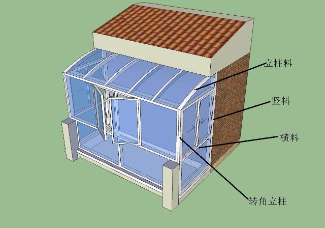 阳光房是否经久耐用,骨架质量如何起着绝对的作用。阳光房的骨架主要由立柱料、竖料、横料主成,三者互相连接,支撑起整间的阳光房。由于三者位置不同,起到的作用不同,其厚度、构造也不太一样. 以下图所示为例,一起来看看阳光房的骨架构成吧。
